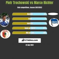Piotr Trochowski vs Marco Richter h2h player stats