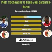 Piotr Trochowski vs Noah-Joel Sarenren-Bazee h2h player stats