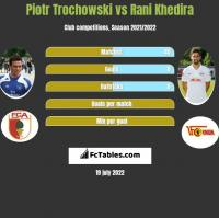 Piotr Trochowski vs Rani Khedira h2h player stats