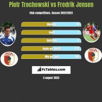 Piotr Trochowski vs Fredrik Jensen h2h player stats