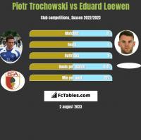 Piotr Trochowski vs Eduard Loewen h2h player stats