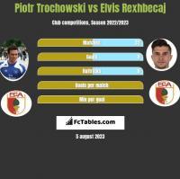 Piotr Trochowski vs Elvis Rexhbecaj h2h player stats