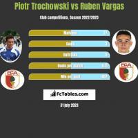 Piotr Trochowski vs Ruben Vargas h2h player stats