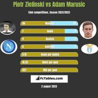Piotr Zieliński vs Adam Marusic h2h player stats