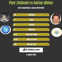 Piotr Zielinski vs Adrian Winter h2h player stats