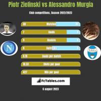 Piotr Zieliński vs Alessandro Murgia h2h player stats