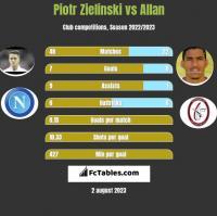 Piotr Zieliński vs Allan h2h player stats