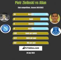 Piotr Zielinski vs Allan h2h player stats
