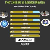 Piotr Zieliński vs Amadou Diawara h2h player stats