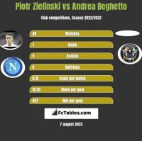 Piotr Zielinski vs Andrea Beghetto h2h player stats