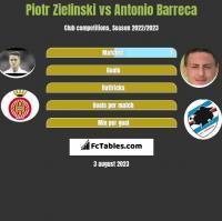 Piotr Zieliński vs Antonio Barreca h2h player stats