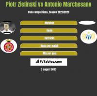 Piotr Zielinski vs Antonio Marchesano h2h player stats
