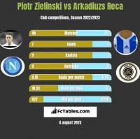 Piotr Zielinski vs Arkadiuzs Reca h2h player stats