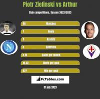 Piotr Zielinski vs Arthur h2h player stats