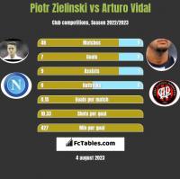 Piotr Zielinski vs Arturo Vidal h2h player stats