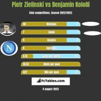 Piotr Zielinski vs Benjamin Kololli h2h player stats