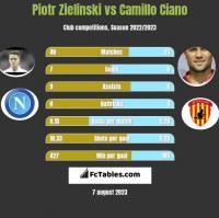 Piotr Zielinski vs Camillo Ciano h2h player stats