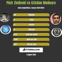 Piotr Zielinski vs Cristian Molinaro h2h player stats