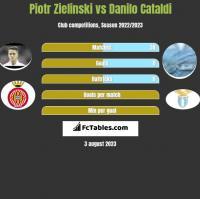 Piotr Zieliński vs Danilo Cataldi h2h player stats