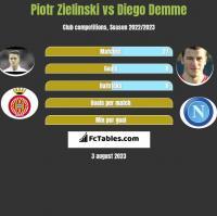 Piotr Zieliński vs Diego Demme h2h player stats