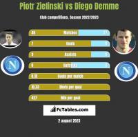 Piotr Zielinski vs Diego Demme h2h player stats