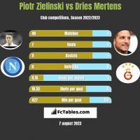 Piotr Zieliński vs Dries Mertens h2h player stats