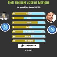 Piotr Zielinski vs Dries Mertens h2h player stats