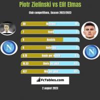 Piotr Zieliński vs Elif Elmas h2h player stats