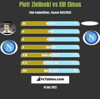 Piotr Zielinski vs Elif Elmas h2h player stats