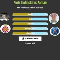 Piotr Zieliński vs Fabian h2h player stats