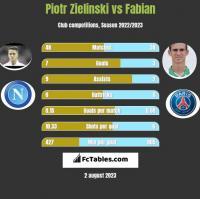 Piotr Zielinski vs Fabian h2h player stats