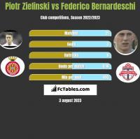 Piotr Zieliński vs Federico Bernardeschi h2h player stats