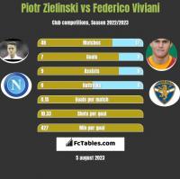 Piotr Zielinski vs Federico Viviani h2h player stats