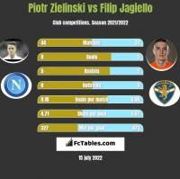 Piotr Zieliński vs Filip Jagiełło h2h player stats