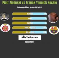 Piotr Zielinski vs Franck Yannick Kessie h2h player stats
