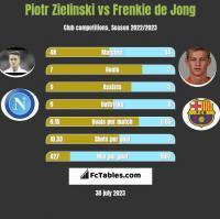Piotr Zielinski vs Frenkie de Jong h2h player stats