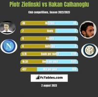 Piotr Zielinski vs Hakan Calhanoglu h2h player stats