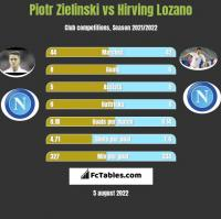 Piotr Zielinski vs Hirving Lozano h2h player stats