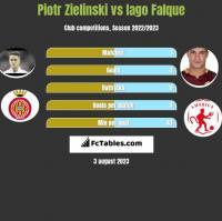 Piotr Zieliński vs Iago Falque h2h player stats
