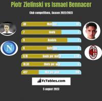 Piotr Zielinski vs Ismael Bennacer h2h player stats
