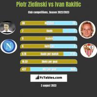 Piotr Zielinski vs Ivan Rakitic h2h player stats