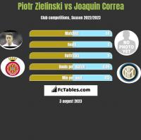 Piotr Zieliński vs Joaquin Correa h2h player stats