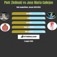 Piotr Zieliński vs Jose Maria Callejon h2h player stats