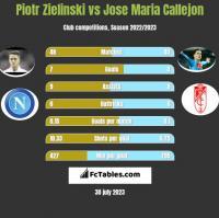 Piotr Zielinski vs Jose Maria Callejon h2h player stats