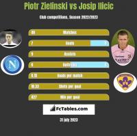Piotr Zielinski vs Josip Ilicic h2h player stats