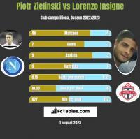 Piotr Zieliński vs Lorenzo Insigne h2h player stats