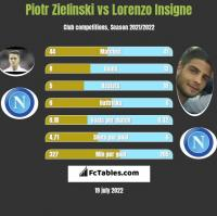 Piotr Zielinski vs Lorenzo Insigne h2h player stats