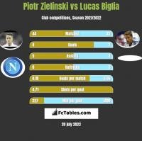 Piotr Zielinski vs Lucas Biglia h2h player stats