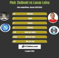 Piotr Zieliński vs Lucas Leiva h2h player stats