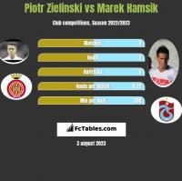 Piotr Zieliński vs Marek Hamsik h2h player stats